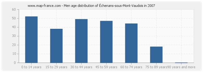 Men age distribution of Échenans-sous-Mont-Vaudois in 2007