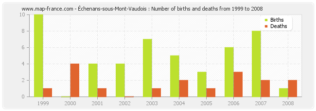 Échenans-sous-Mont-Vaudois : Number of births and deaths from 1999 to 2008