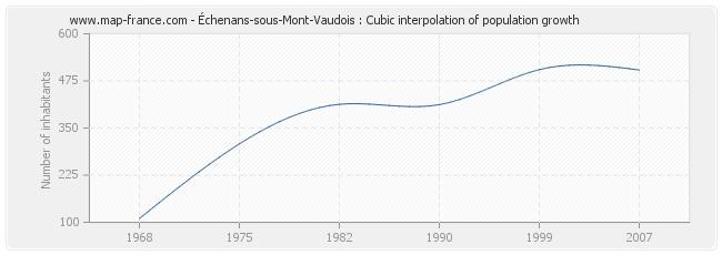 Échenans-sous-Mont-Vaudois : Cubic interpolation of population growth