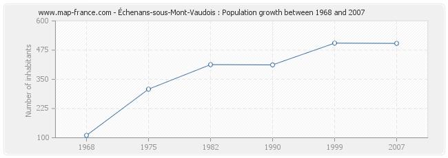 Population Échenans-sous-Mont-Vaudois