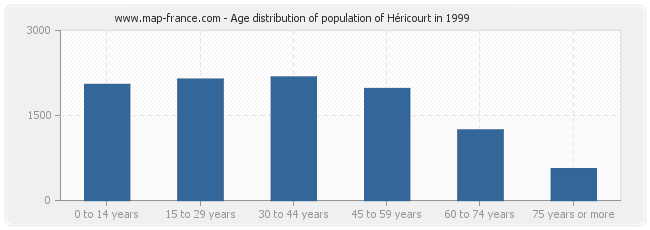 Age distribution of population of Héricourt in 1999