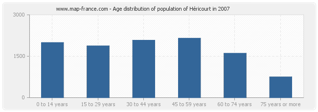 Age distribution of population of Héricourt in 2007