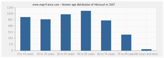 Women age distribution of Héricourt in 2007