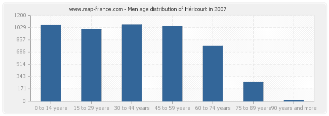 Men age distribution of Héricourt in 2007