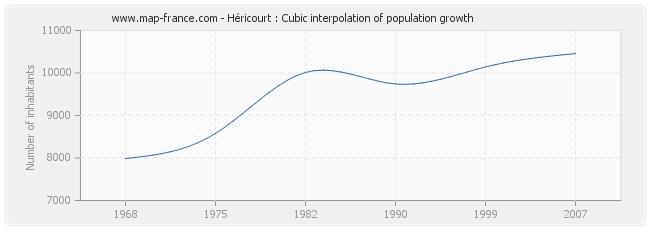 Héricourt : Cubic interpolation of population growth