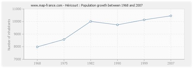 Population Héricourt