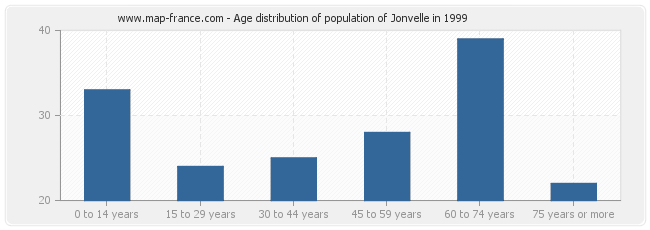 Age distribution of population of Jonvelle in 1999