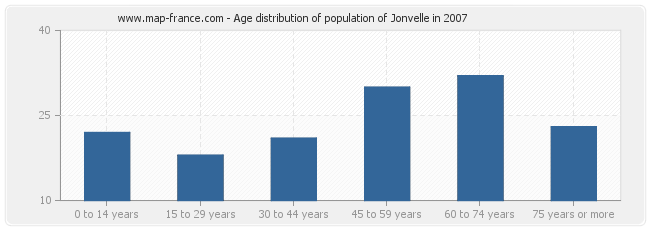 Age distribution of population of Jonvelle in 2007