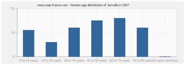 Women age distribution of Jonvelle in 2007