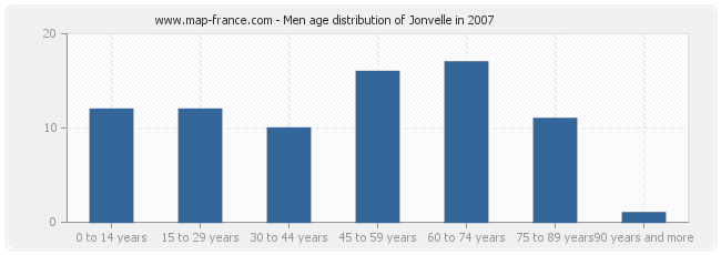 Men age distribution of Jonvelle in 2007