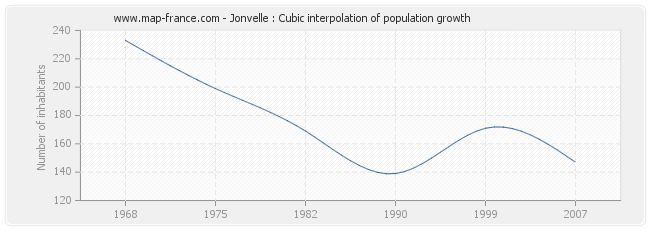 Jonvelle : Cubic interpolation of population growth