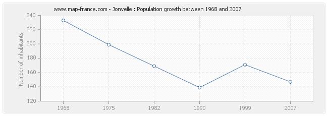Population Jonvelle