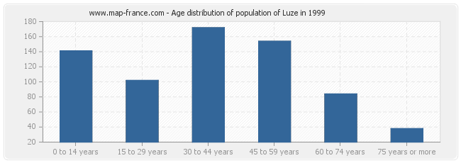 Age distribution of population of Luze in 1999