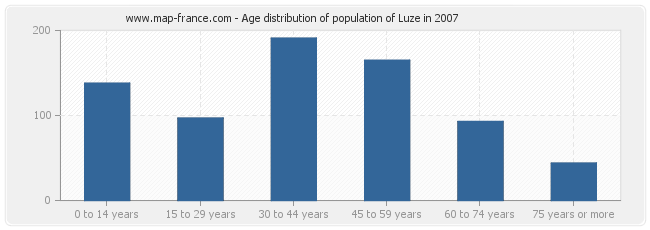 Age distribution of population of Luze in 2007