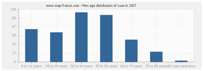 Men age distribution of Luze in 2007