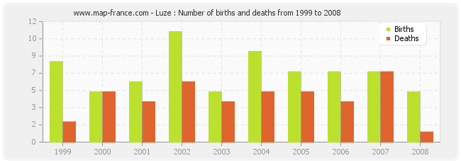 Luze : Number of births and deaths from 1999 to 2008