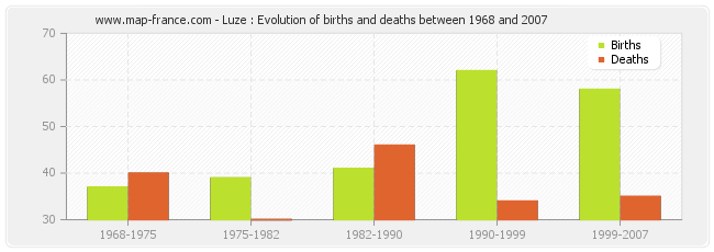 Luze : Evolution of births and deaths between 1968 and 2007