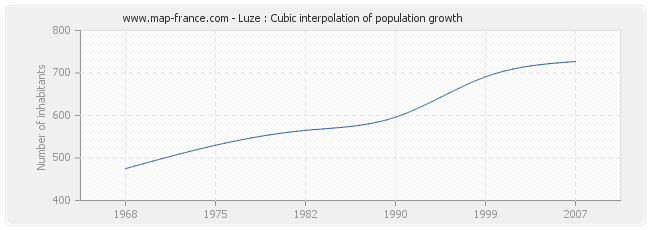 Luze : Cubic interpolation of population growth