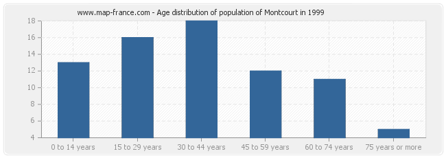 Age distribution of population of Montcourt in 1999