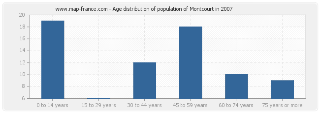Age distribution of population of Montcourt in 2007