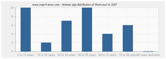 Women age distribution of Montcourt in 2007