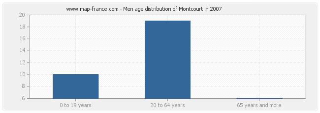 Men age distribution of Montcourt in 2007