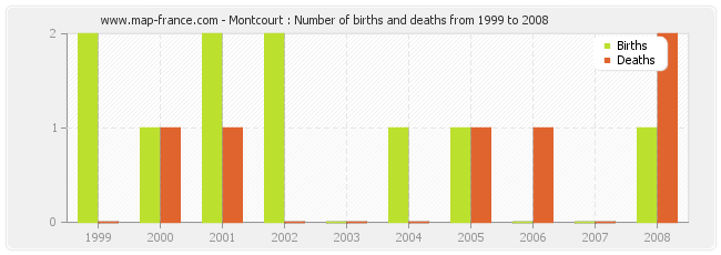 Montcourt : Number of births and deaths from 1999 to 2008