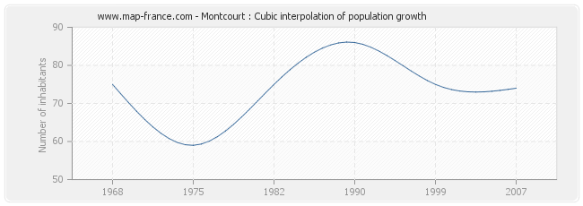 Montcourt : Cubic interpolation of population growth
