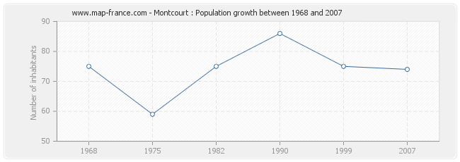 Population Montcourt