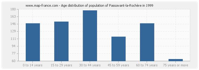 Age distribution of population of Passavant-la-Rochère in 1999