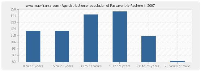 Age distribution of population of Passavant-la-Rochère in 2007