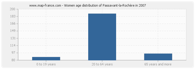 Women age distribution of Passavant-la-Rochère in 2007