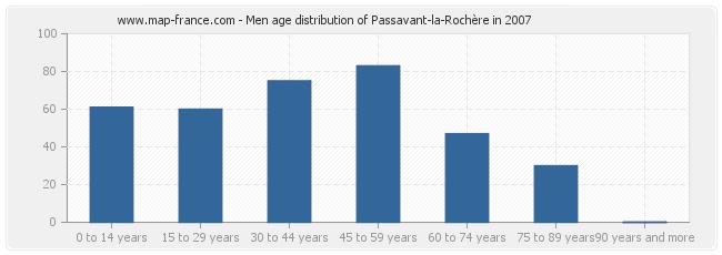 Men age distribution of Passavant-la-Rochère in 2007