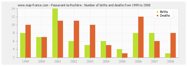 Passavant-la-Rochère : Number of births and deaths from 1999 to 2008