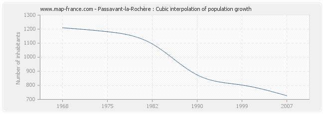 Passavant-la-Rochère : Cubic interpolation of population growth