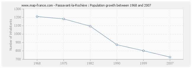 Population Passavant-la-Rochère