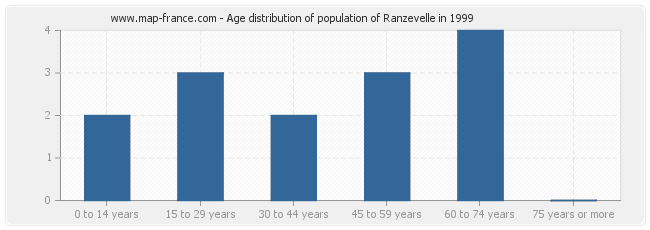 Age distribution of population of Ranzevelle in 1999