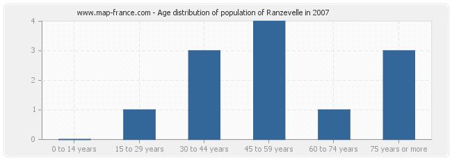 Age distribution of population of Ranzevelle in 2007