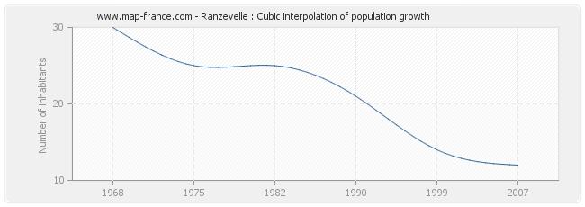 Ranzevelle : Cubic interpolation of population growth