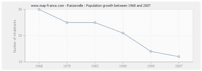 Population Ranzevelle