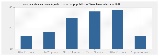 Age distribution of population of Vernois-sur-Mance in 1999