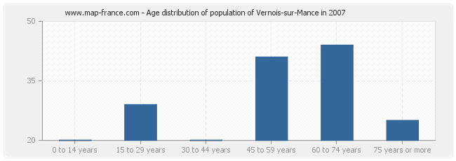 Age distribution of population of Vernois-sur-Mance in 2007
