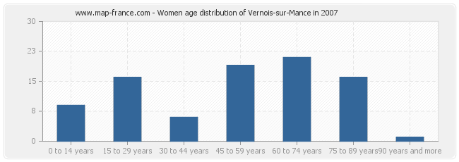 Women age distribution of Vernois-sur-Mance in 2007