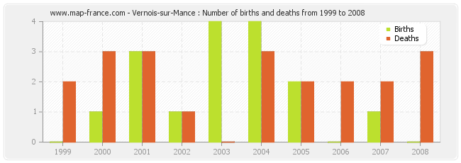 Vernois-sur-Mance : Number of births and deaths from 1999 to 2008