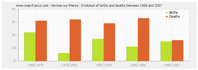 Vernois-sur-Mance : Evolution of births and deaths between 1968 and 2007
