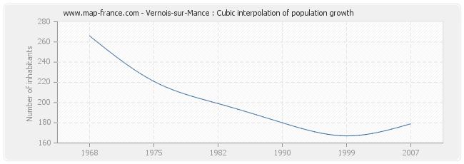 Vernois-sur-Mance : Cubic interpolation of population growth