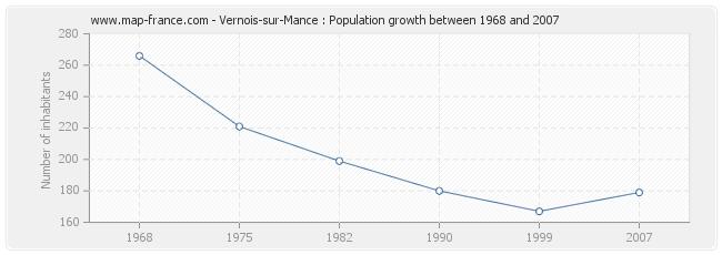 Population Vernois-sur-Mance