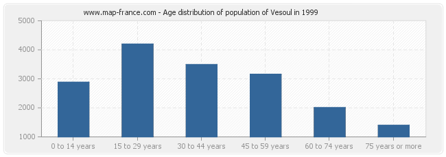 Age distribution of population of Vesoul in 1999