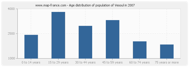 Age distribution of population of Vesoul in 2007