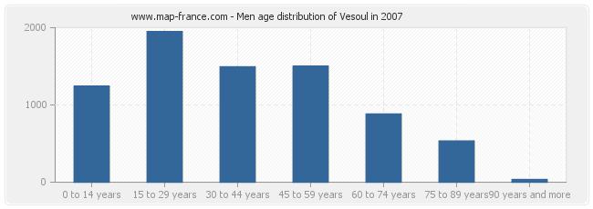 Men age distribution of Vesoul in 2007